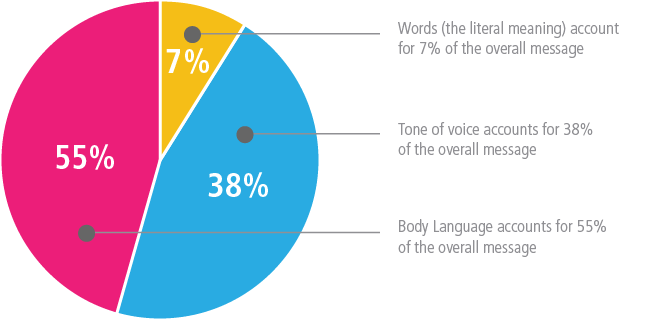words-tone-body-language-pie-chart-671x320