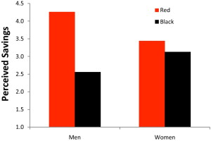 Are Men Seduced by Red? The Effect of Red Versus Black Prices on Price Perceptions