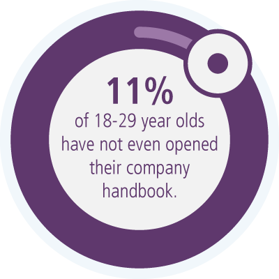 11% of 18-29 year olds have not even opened their company handbook.
