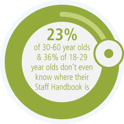 23% of 30-60 year olds and 36% of 18-29 year olds don't even know where their Staff Handbook is anymore.