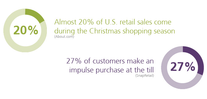Christmas retail sales infogaphic