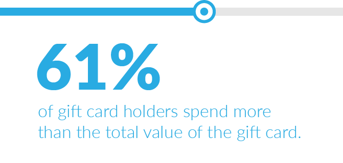 61% of gift card holders spend more than the total value of the gift card