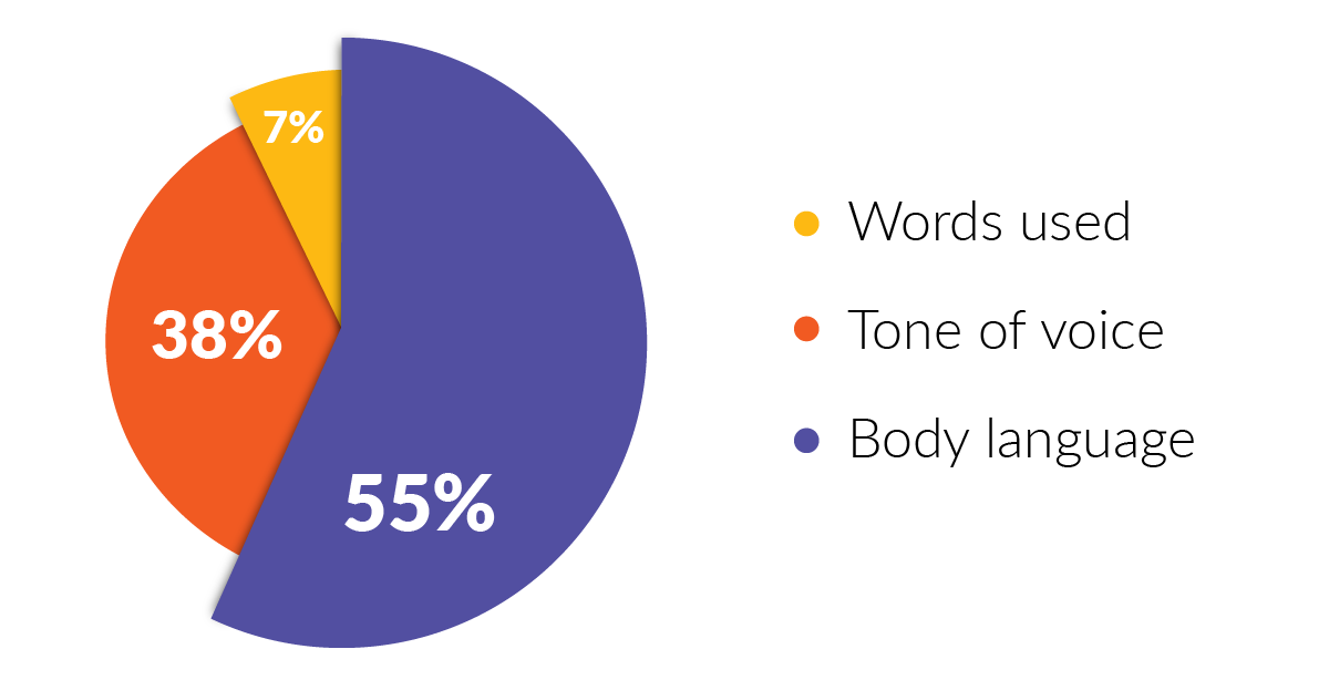 Hair and Beauty Salon Body Language Stats